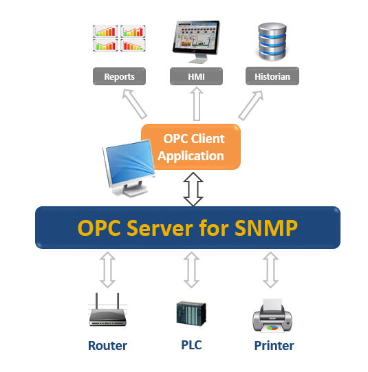 Download OPC Server for SNMP & Connect your Network to your