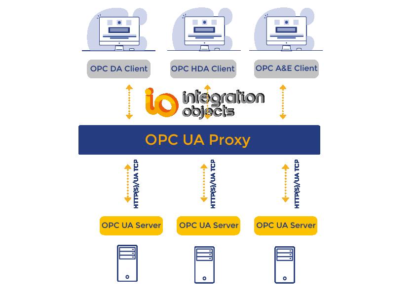 OPC UA Proxy