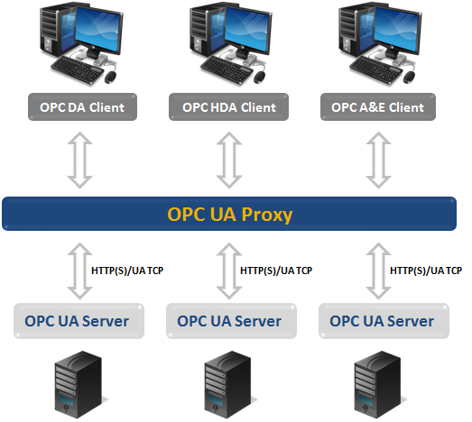 OPC UA Proxy - Quickly Connect OPC Classic Clients to OPC UA
