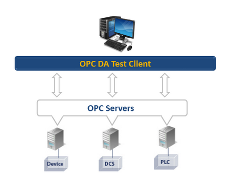 OPC DA Test Client - Portable Edition