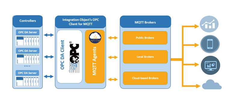 OPC Client for MQTT - MQTT IoT / Cloud Connector for OPC DA