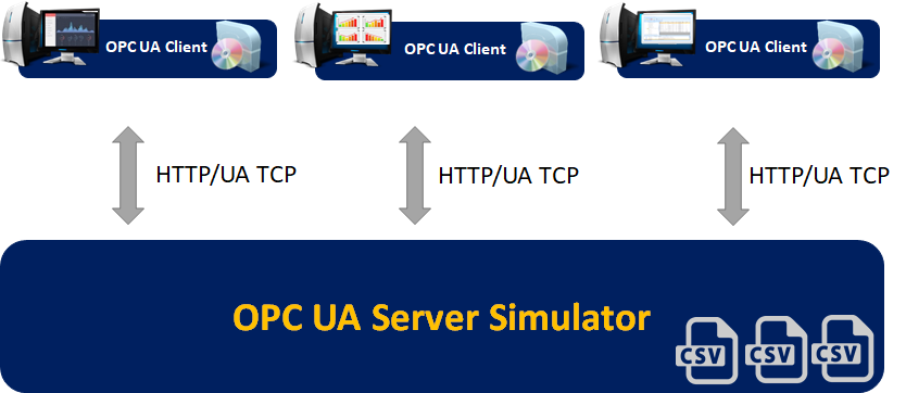 Simulate real-time and historical data using OPC UA Server