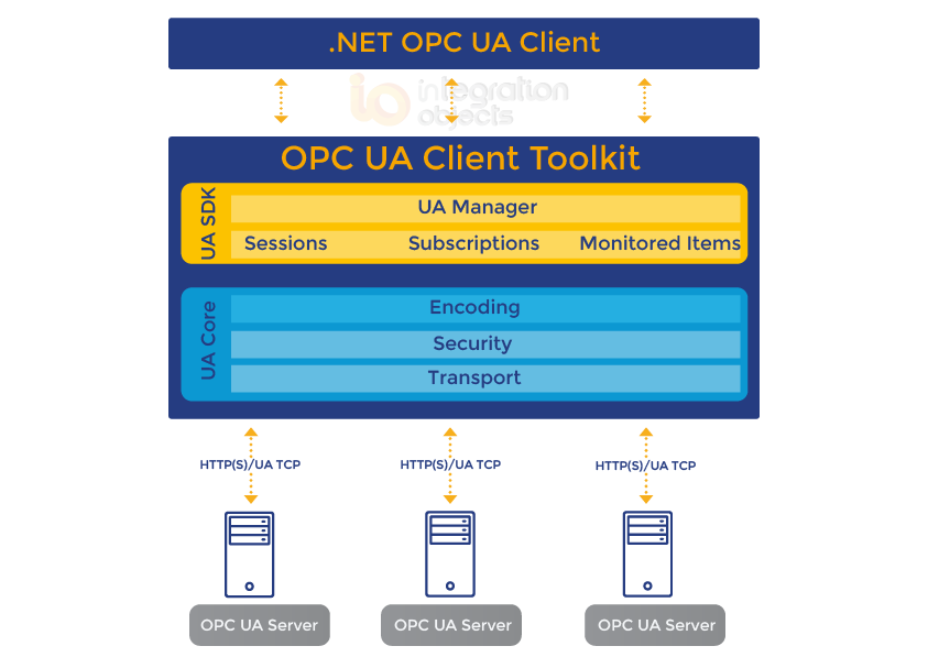 .NET OPC UA Client_OPC UA Client Toolkit