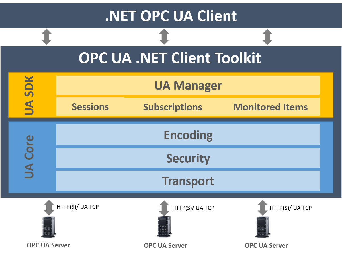 OPC UA Client Toolkit - Advanced C# & VB  NET SDK for OPC UA