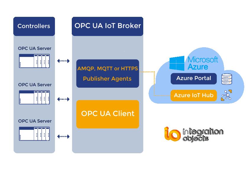 OPC UA IoT Broker