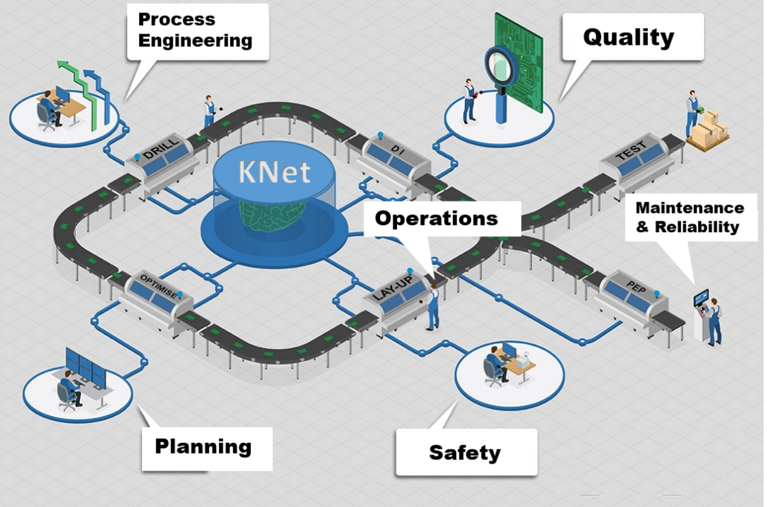Improving Manufacturing Production and Reliability