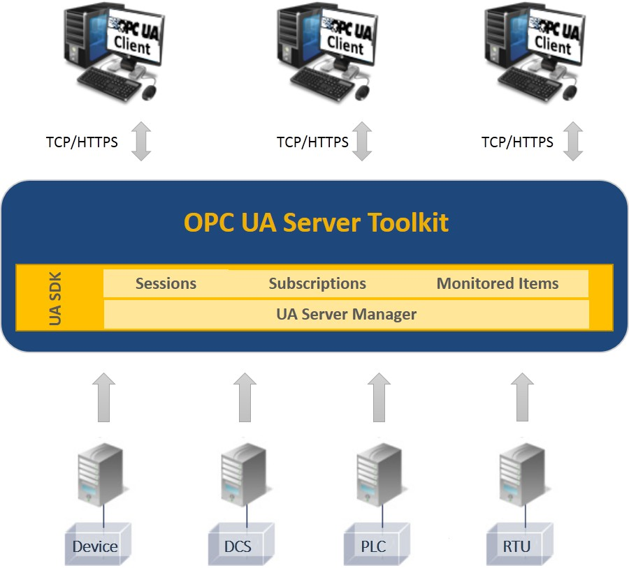 OPC UA Server Toolkit