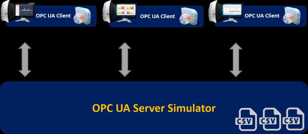 OPC UA Server Simulator - Full Edition