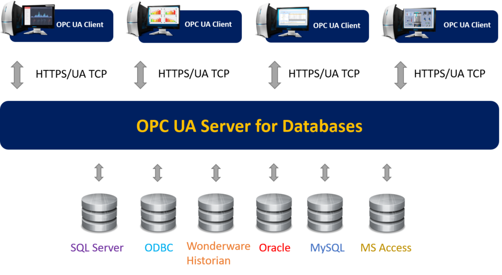 OPC UA Server for Databases