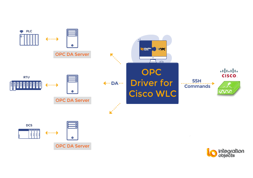 OPC Driver for Cisco WLC