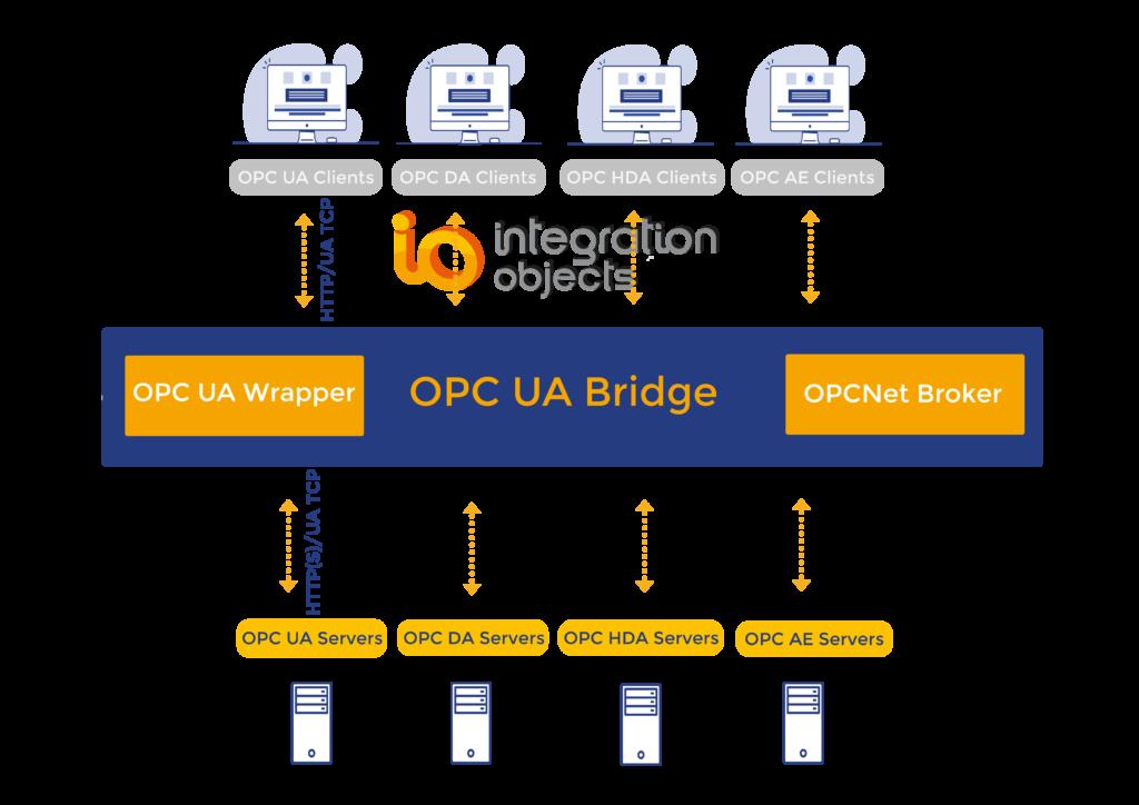 OPC UA Bridge