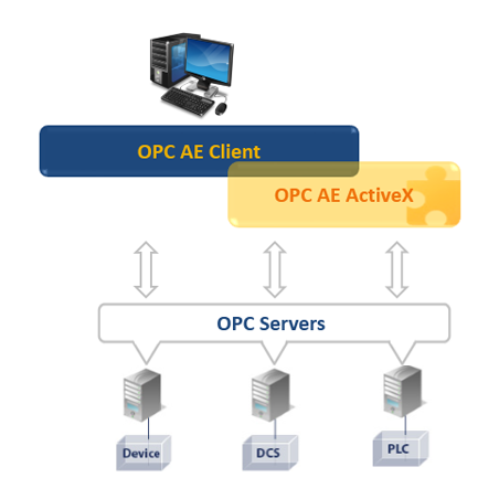 OPC AE Client ActiveX