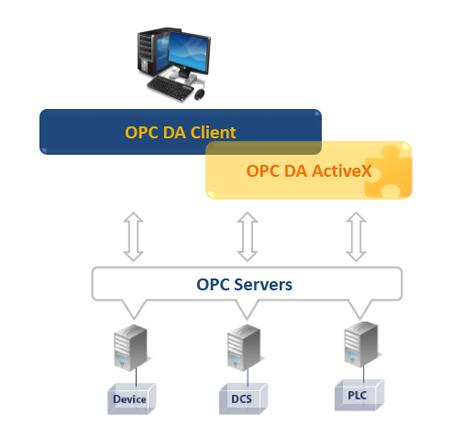 OPC DA Client ActiveX
