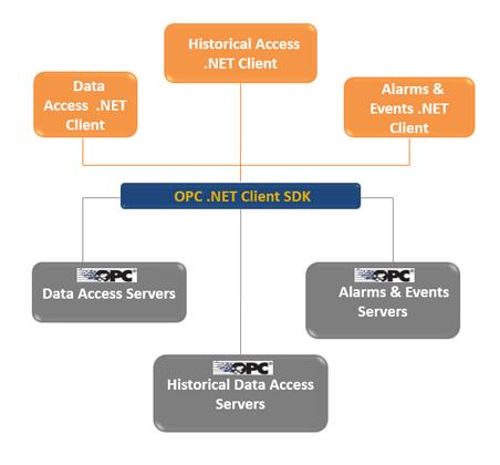 OPC  NET Client Toolkit - OPC DA, HDA, A&E rapid programming in  NET
