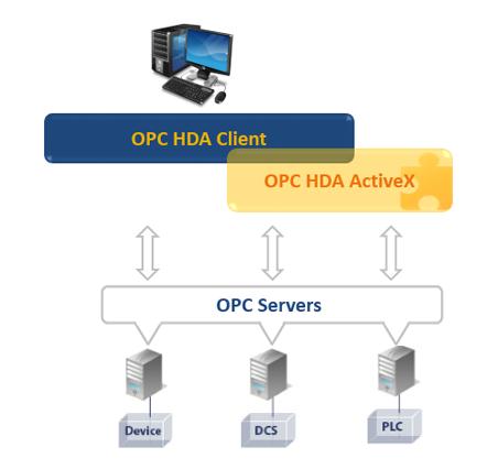 OPC HDA Client ActiveX