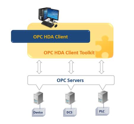 OPC HDA Client Toolkit