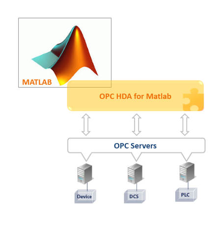 OPC HDA for Matlab