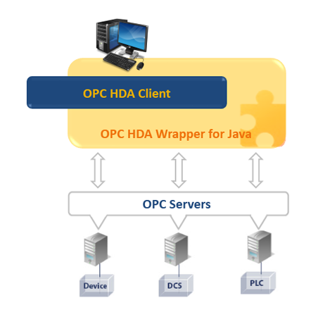 OPC HDA Wrapper for Java