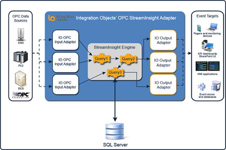 OPC Adapter for Microsoft StreamInsight