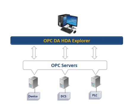 OPC DA HDA Explorer