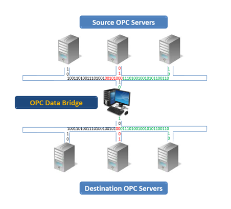 OPC Data Bridge