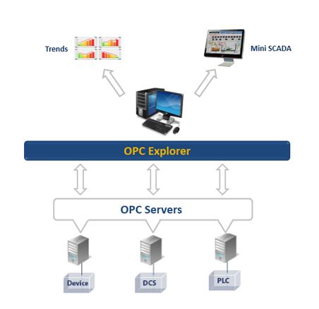 OPC Explorer
