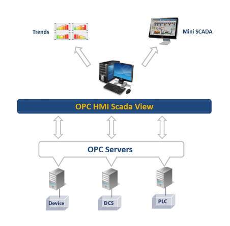 OPC HMI Scada View