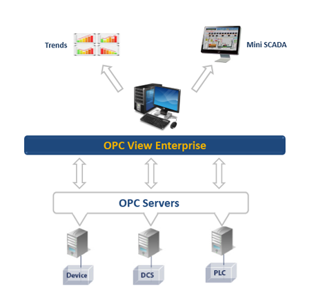 OPC View Enterprise