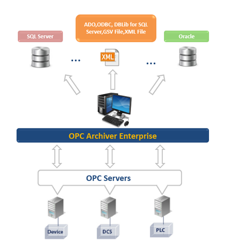 OPC Archiver Enterprise