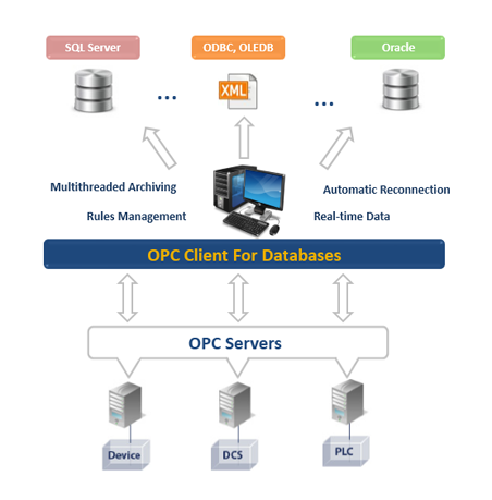 OPC Client For Databases