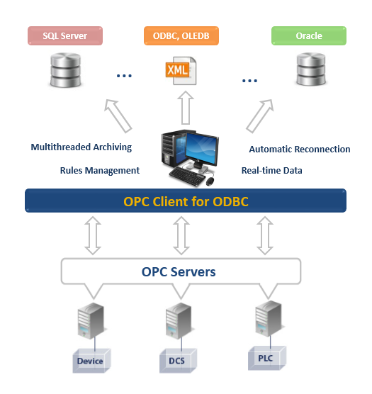 OPC Client for ODBC