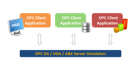 OPC Server Simulators