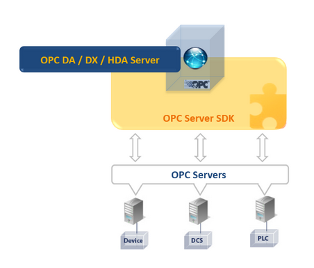 OPC Server Toolkit - OPC Server Programming Made Easy