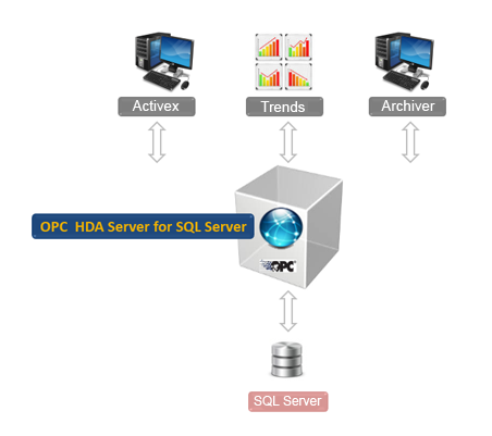 OPC HDA Server for Microsoft SQL Server