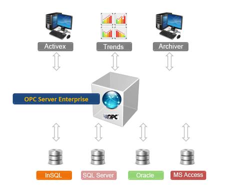 OPC Server Enterprise