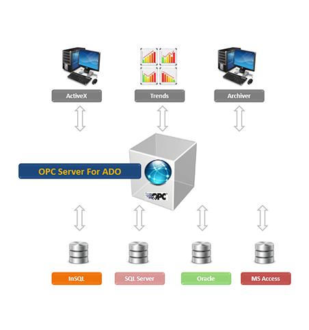 OPC Server for ADO