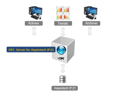 OPC Server for Aspentech IP 21