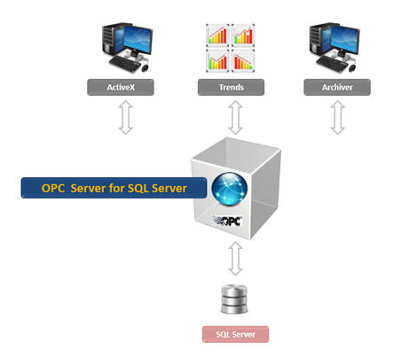 OPC Server for Microsoft SQL