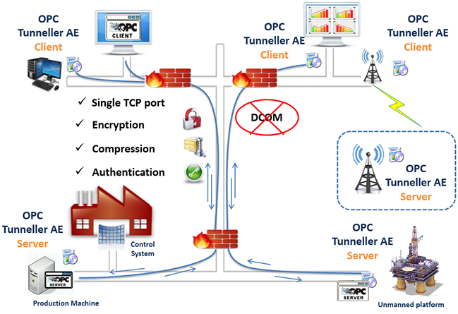 OPC Tunneller AE - OPC connection without DCOM configuration