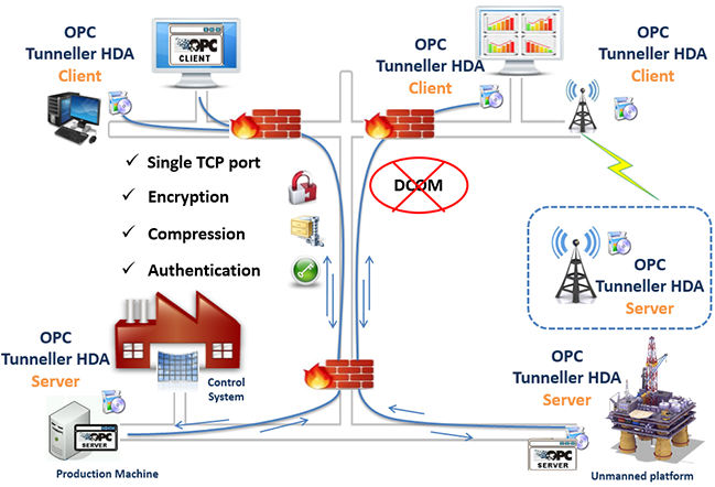 OPC Tunneller HDA - OPC connection without DCOM configuration
