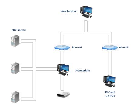 OPC AE Web Service