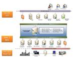 Improve process performance using an innovative approach
